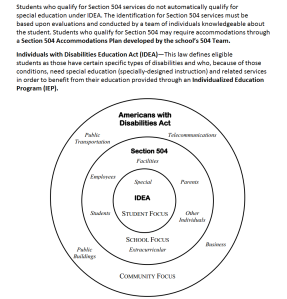 Chart illustrating the bounds of Americans with Disabilities Act, Section 504, IDEA, and IEP